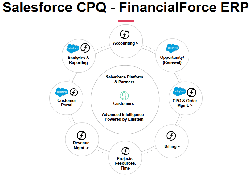 Salesforce CPQ with FinancialForce